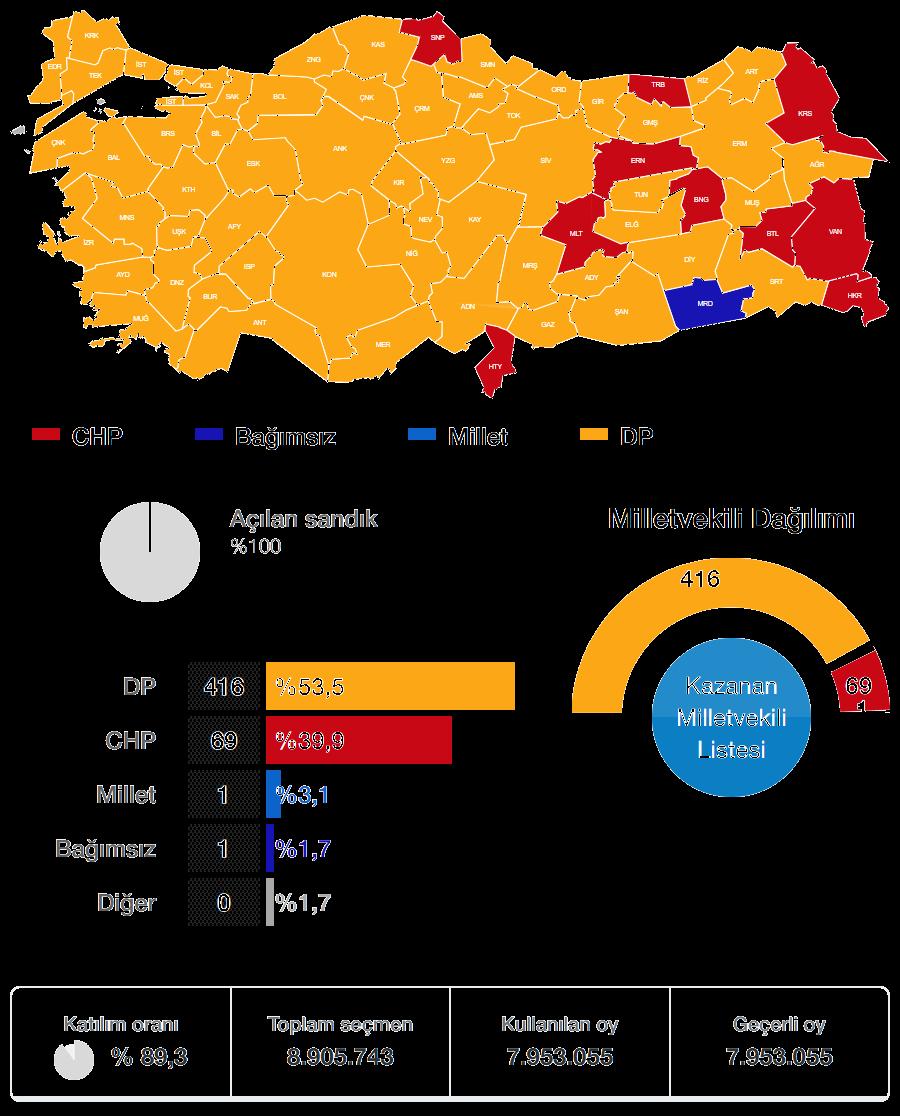 1950 Genel Seçimi