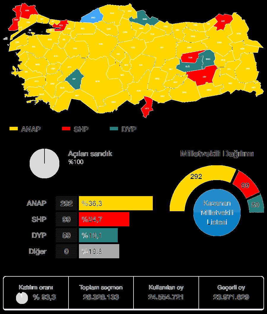 1987 Genel Seçimi