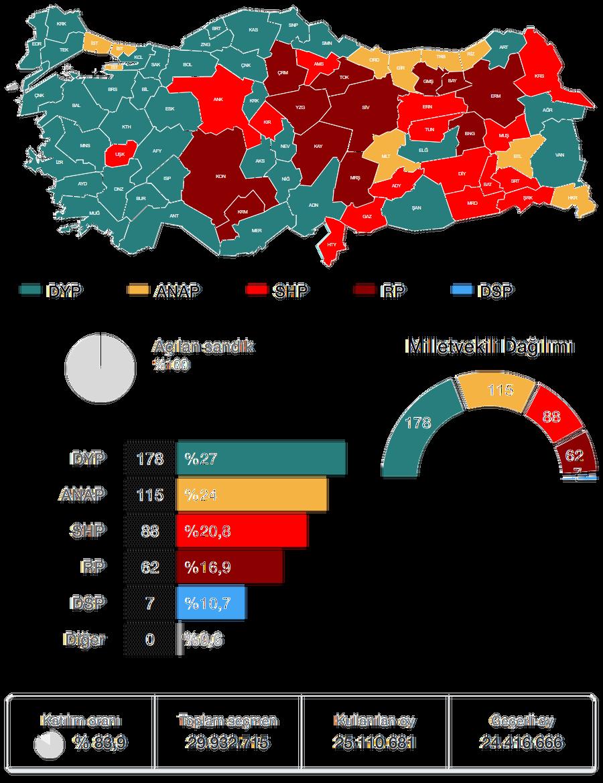 1991 Genel Seçimi