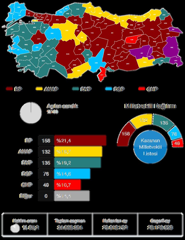 1995 Genel Seçimi