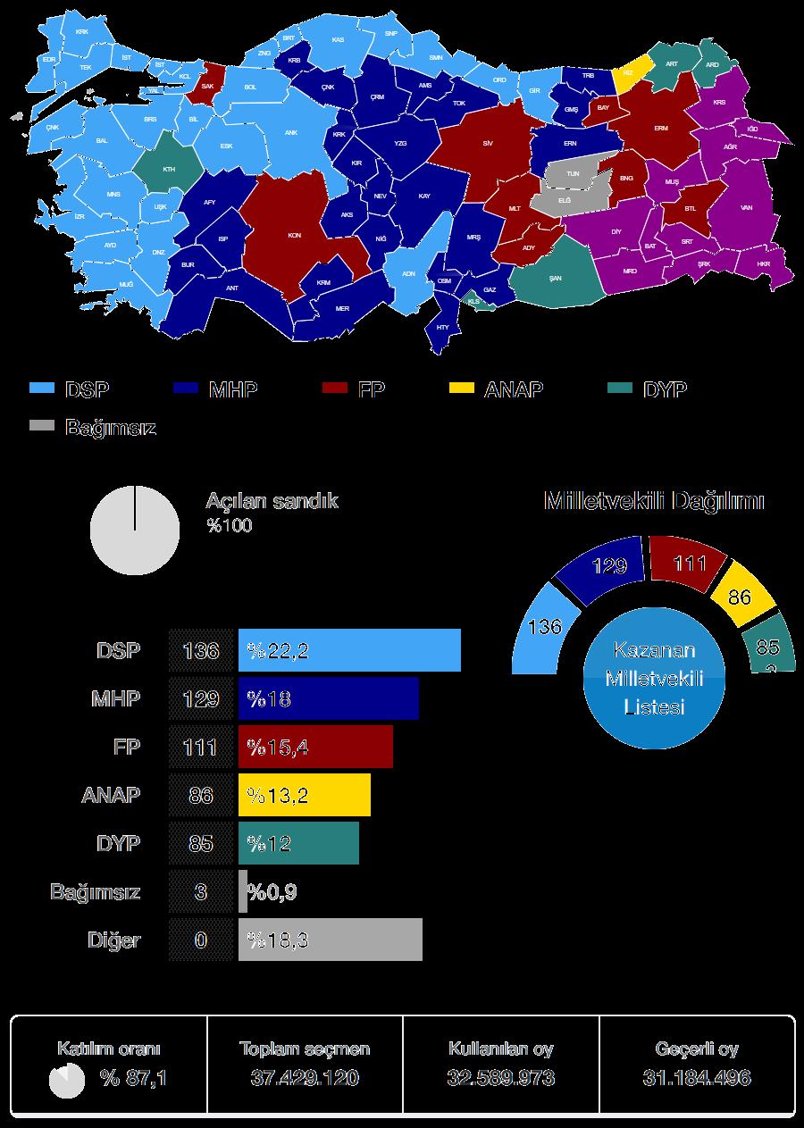 1999 Genel Seçimi