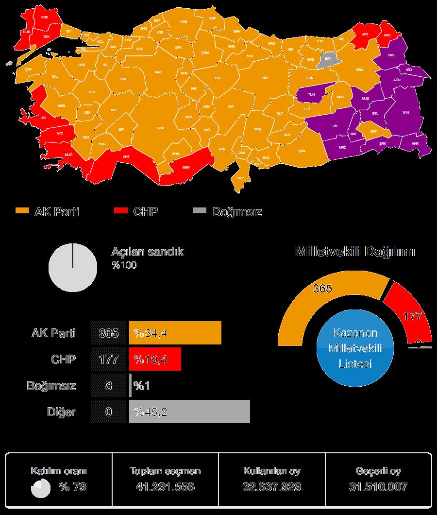 2002 Genel Seçimi