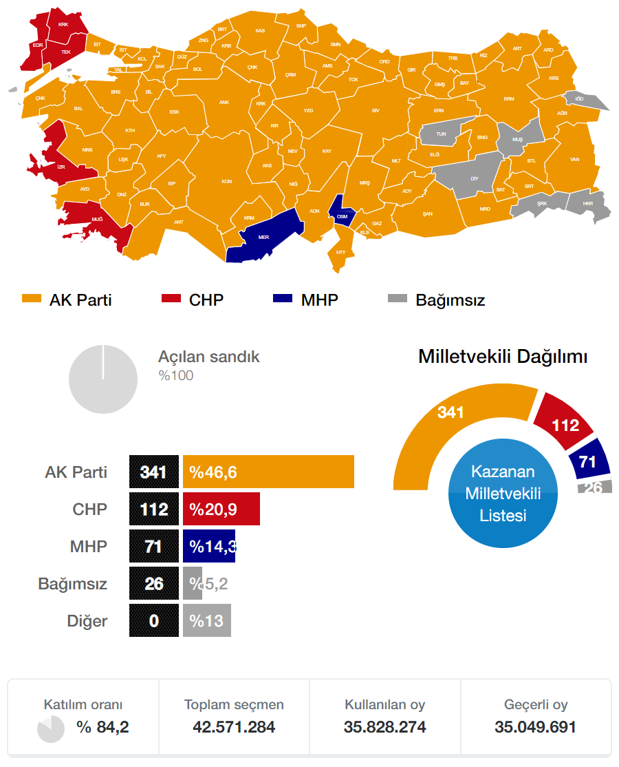 2007 Genel Seçimi