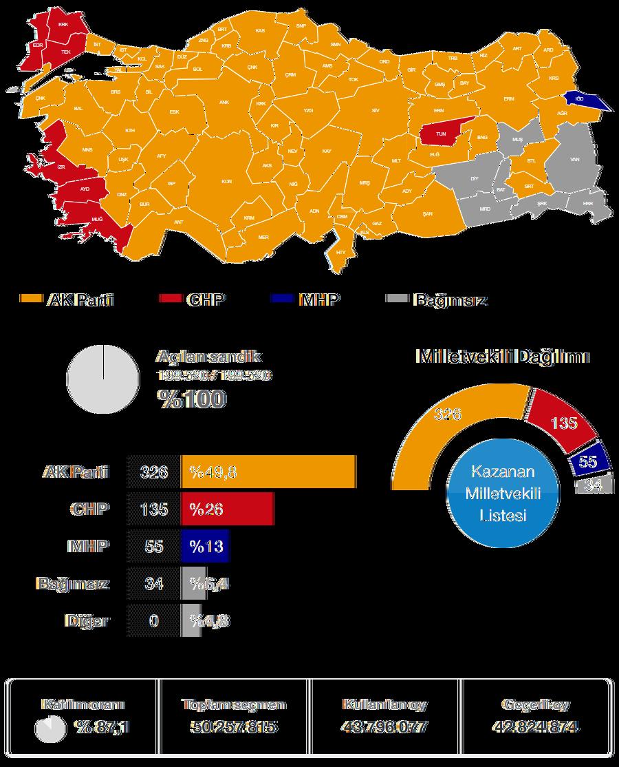 2011 Genel Seçimi