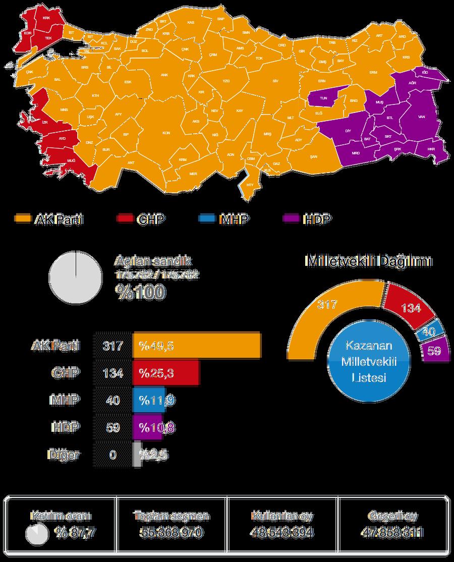 2015 Kasım Genel Seçimi
