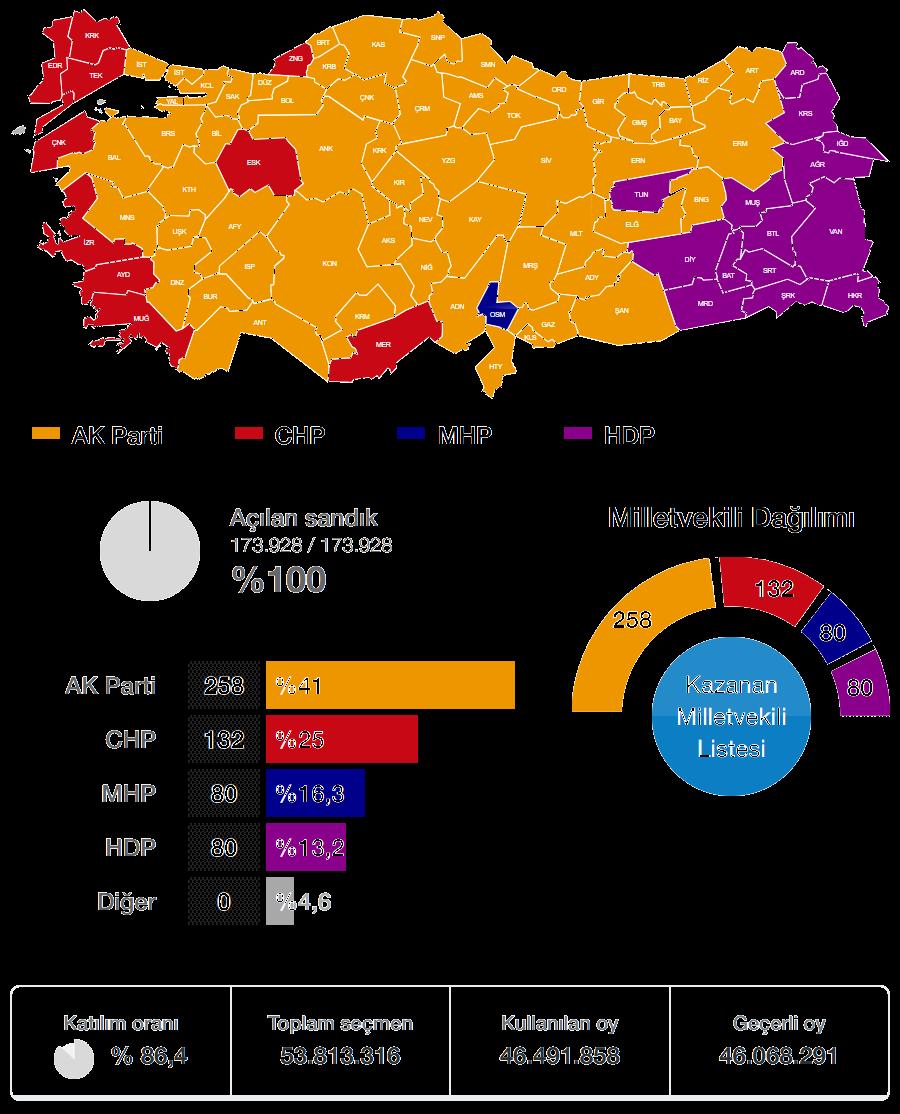 2015 Haziran Genel Seçimi