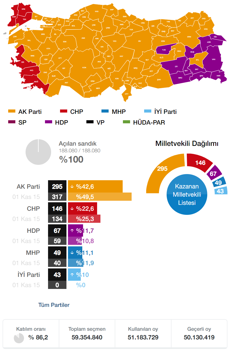 2018 Genel Seçimi
