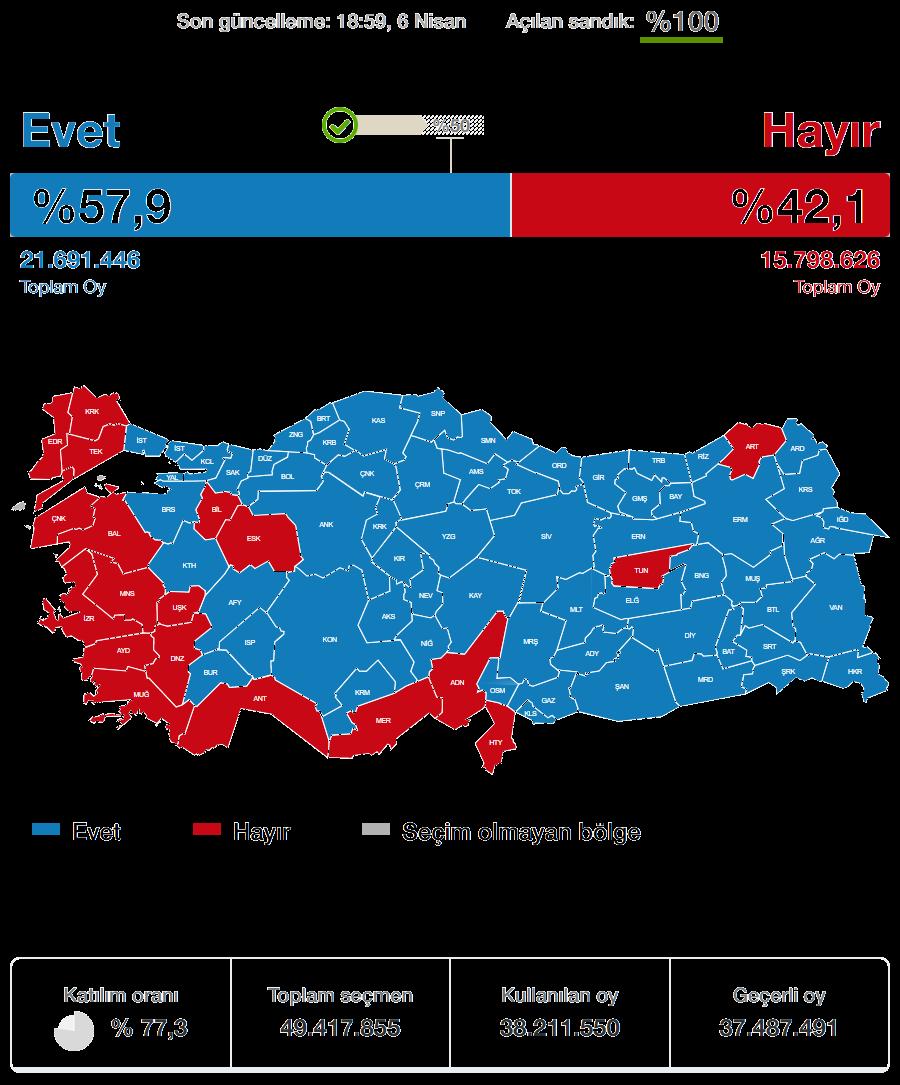 2010 Anayasa Referandumu