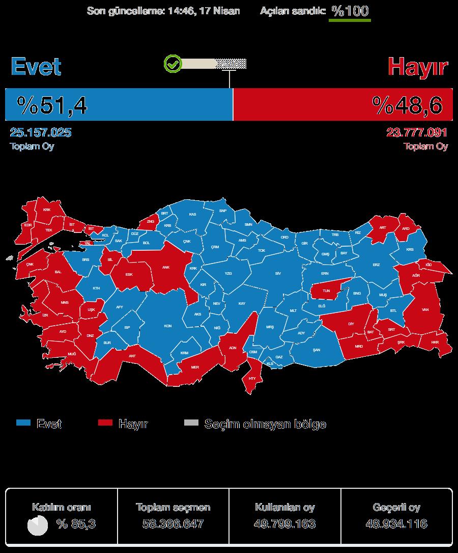 2017 Anayasa Referandumu