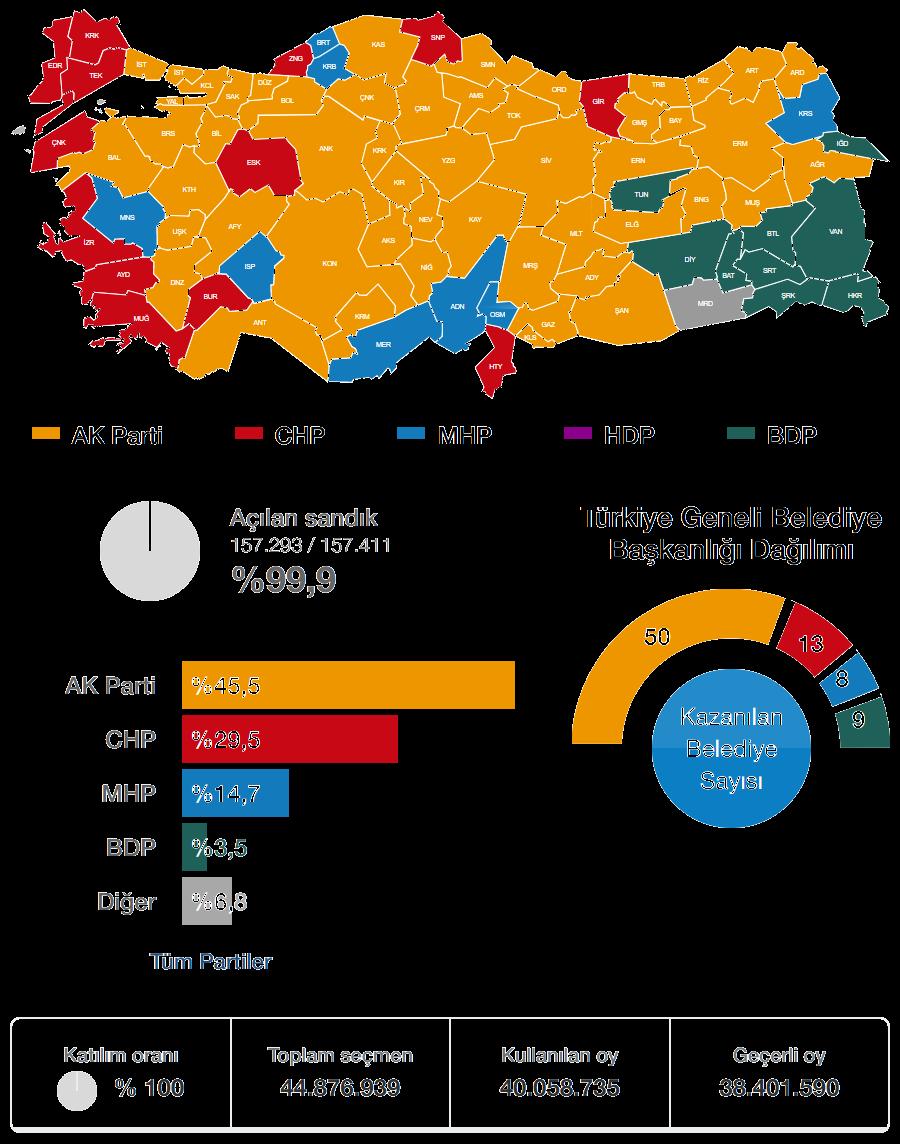 2014 Yerel Seçimi