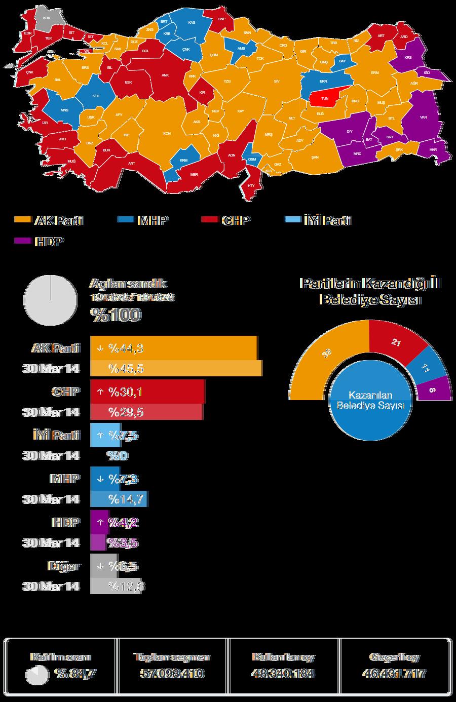 2019 Yerel Seçimi